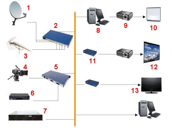 Структурные схемы IPTV доступные на практике