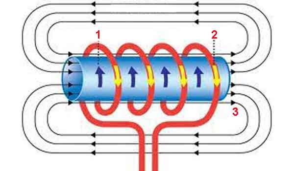 Магнетизм и магнитный поток в катушке