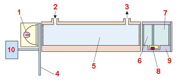 Схема промышленного детектора на угарный газ