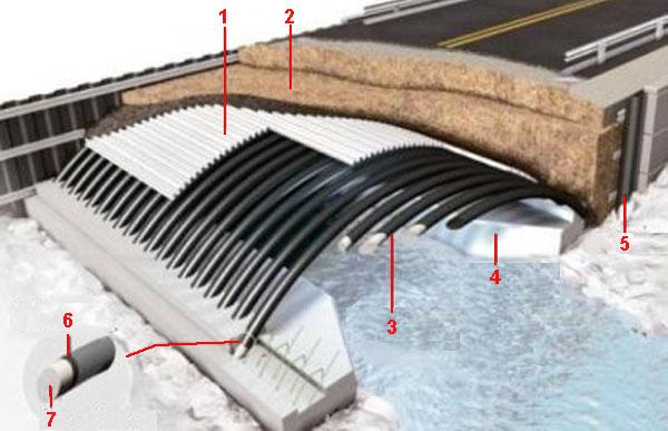 """Систсма """"bridge-in-a-backpack"""", где используется углеродное волокно"""