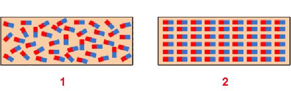 Выстраивание магнитного поля в структуре материала