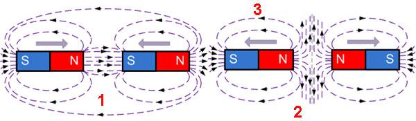 Магнетизм - взаимодействие между магнитными полями