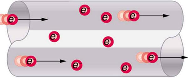 Электрический ток - движение электронов внутри проводника