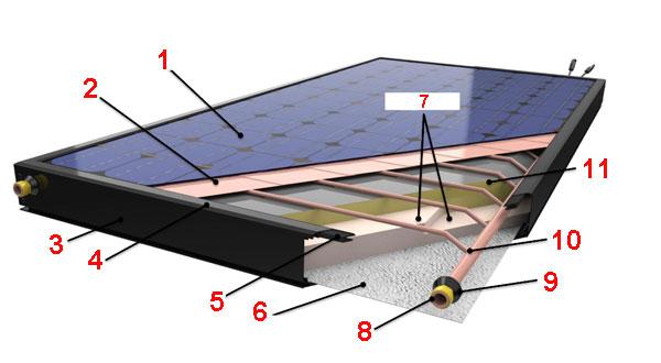 Напольное отопление и фотоэлектрический промышленный модуль