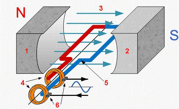 Генератор переменного тока классическая схема устройства