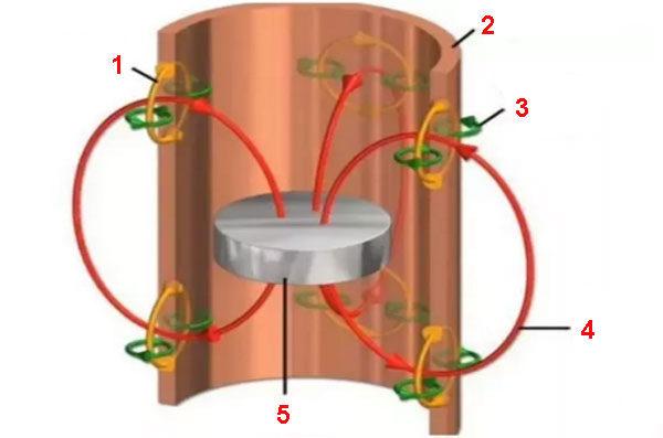 Вихретоковый тормоз - эксперимент на медной трубе
