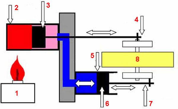 Двигатель Стирлинга - классическое исполнение конструкции