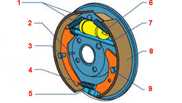 Схема фрикционного тормозного механизма