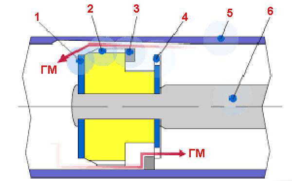 Газовые пружины - классическая схема механизма