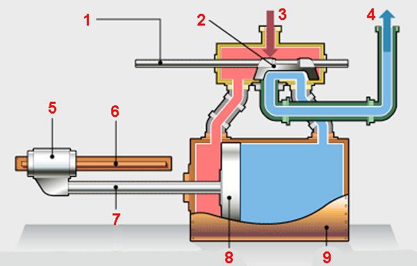 Классическая концепция исполнения - паровой двигатель