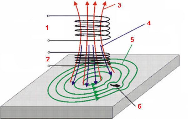 Вихретоковые тормоза и теория вихревых токов
