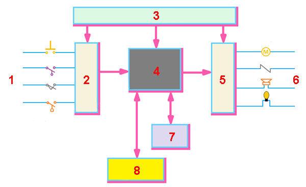 Блок-схема типичного ПЛК индустриального назначения