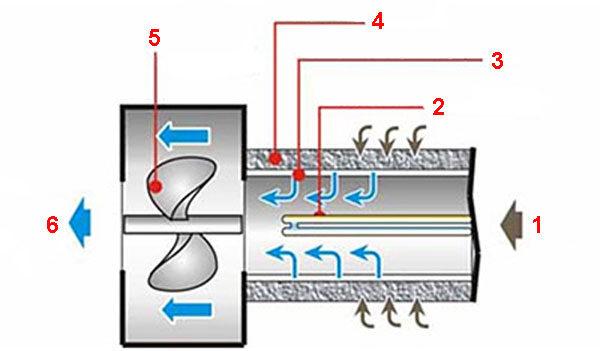 Фотокатализ - типичная конструкция установки очистки воздуха