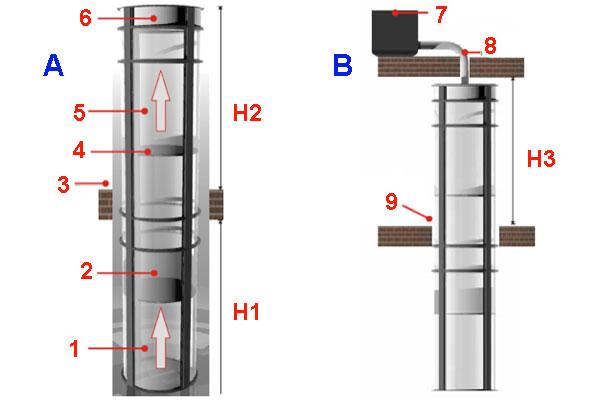 Лифт домашний: схема пневматической конструкции подъёмника