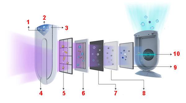 Фотокатализ - современная установка бытового назначения - состав элементов