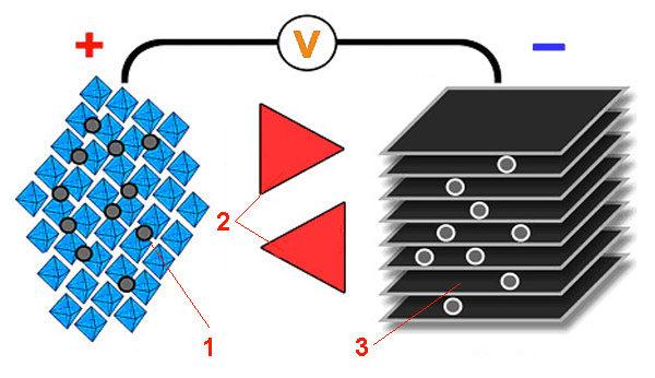 Литий-ионная аккумуляторная батарея - структура