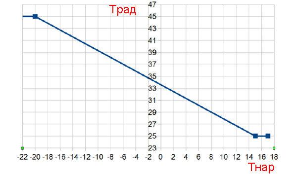 График эквитермальной кривой для температурных значений