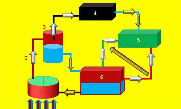 Схема абсорбционной машины под солнечное охлаждение