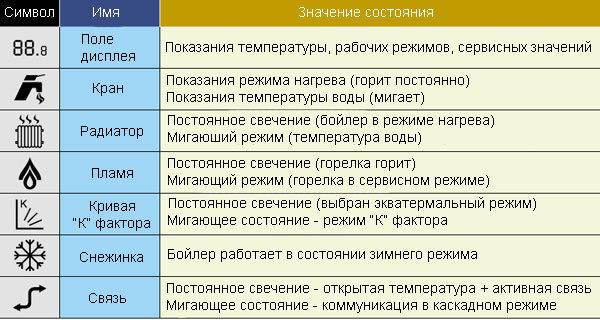 Расшифровка символов управления пользовательской панели котла
