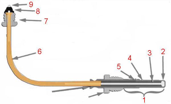 Схема конструкции термопары газовой горелки