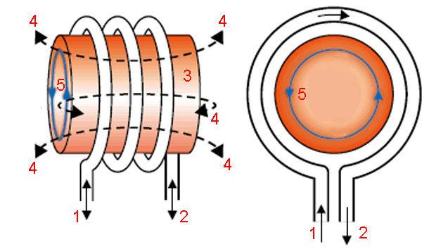 Индукционный нагрев: принцип получения прогрева объекта