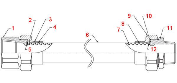 Структура гибкой гофрированной трубы на газ