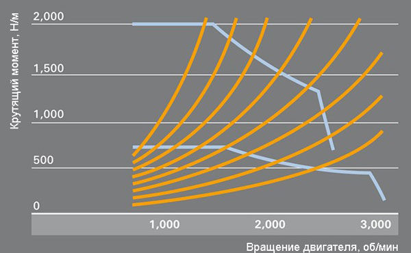 Гидротрансформатор и график соотношения обороты/крутящий момент