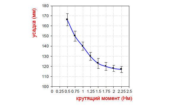 График соотношения усадки бетона с крутящим моментом