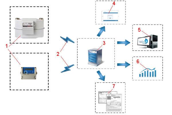 Принцип работы «умного» счётчика в режиме связи онлайн