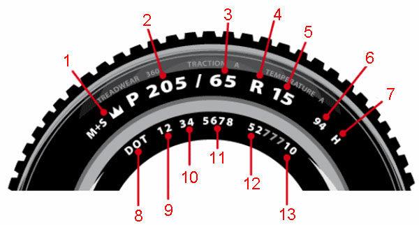 Колёса автомобиля - спецификация на шине