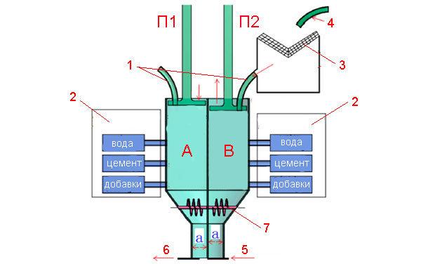 Строительная 3D печать: структурная схема печатной головки