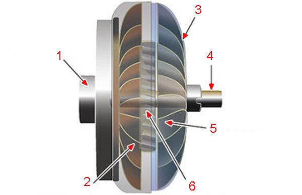 Гидротрансформатор автомобильный - устройство и детали конструкции