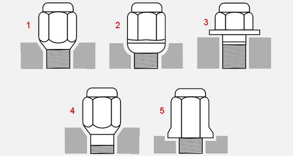 Колёса автомобиля - виды крепления обода гайками