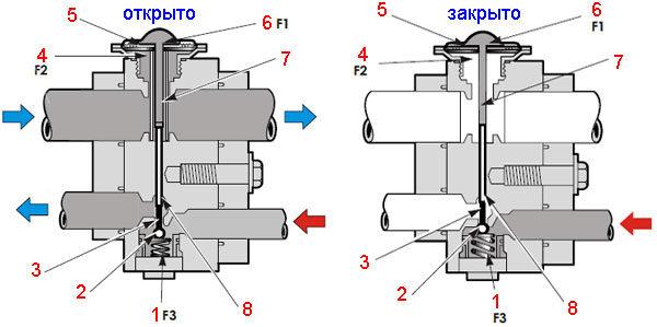 Кондиционер автомобильный: блочная версия клапана теплового расширения