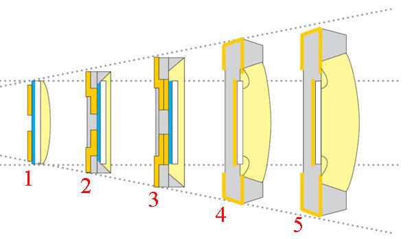 Светодиодные светильники - развитие технологии и отрасли в целом