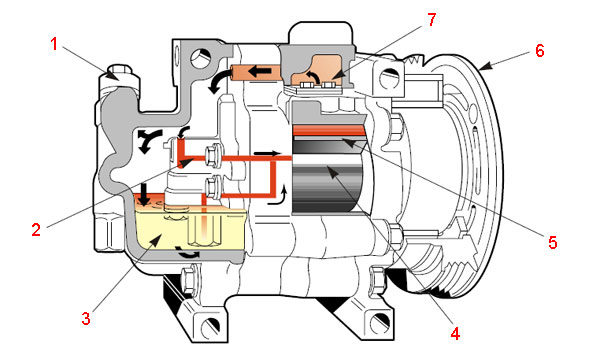 Ротационный лопастной компрессор Panasonic на кондиционер автомобиля