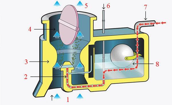 Классический карбюратор двигателя автомобиля - схема и принцип