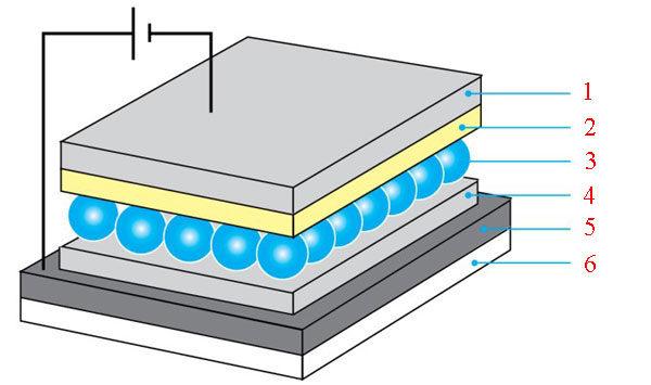 Светодиодные светильники + структура квантовых точек