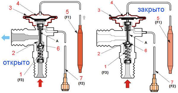 Кондиционер автомобильный: устройство клапана теплового расширения