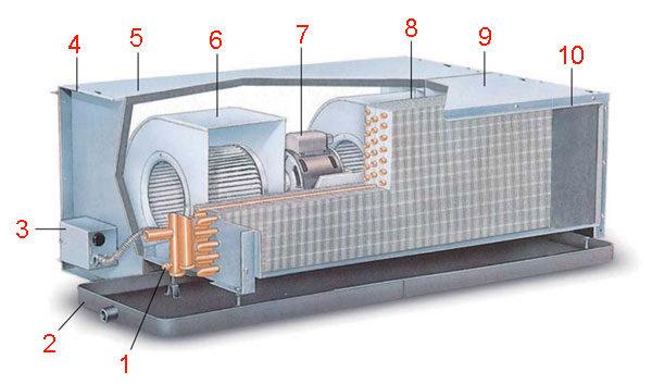 Фанкойл - классическое исполнение устройства обработки воздуха