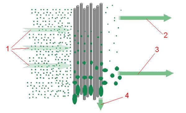 Фильтр картерных газов - принцип гравиметрического разделения