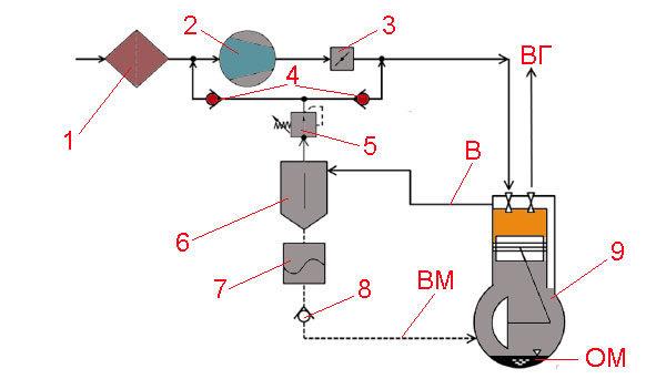 Фильтр картерных газов двигателя автомобиля - технологическая схема