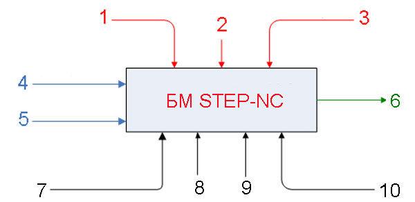 Станок с числовым программным управлением - диаграмма методологии step-nc
