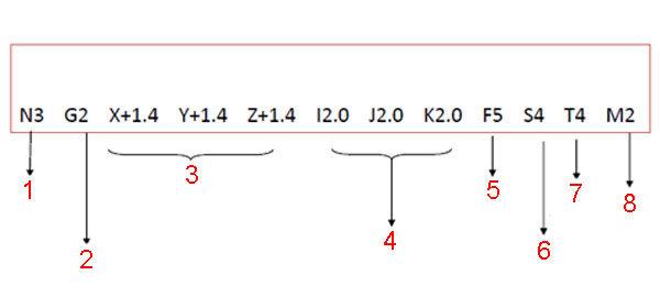 Станок с числовым программным управлением - раскладка кодов