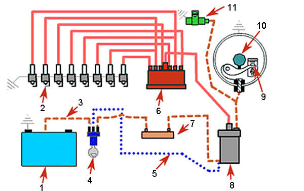 Система зажигания автомобиля - классическая схема устройства