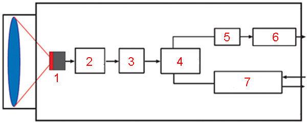 Бесконтактный термометр - блок схема классического исполнения прибора