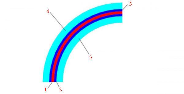 Топливопроводы: малоэкстрагируемая многослойная трубка - схема