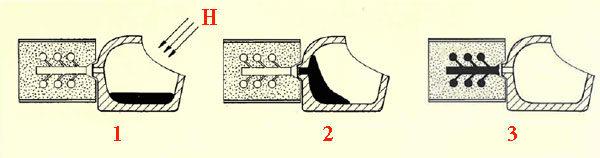 Точное литьё по выплавляемым формам - принцип факельной плавки