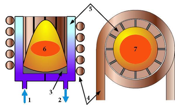 Индукционный тигель с холодными стенками - схема конструкции