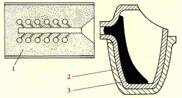Точное литьё по выплавляемым моделям - схема индукционной плавки